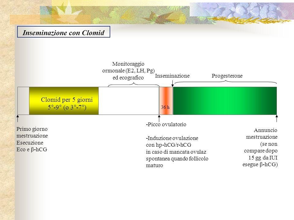 Clomid per 5 giorni 5°-9° (o 3°-7°) Progesterone Primo giorno mestruazione Esecuzione Eco e β-hCG Monitoraggio ormonale (E2, LH, Pg) ed ecografico -Pi
