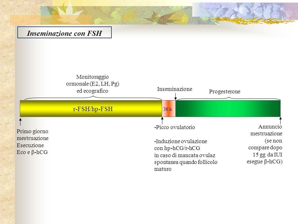 r-FSH/hp-FSH Progesterone Primo giorno mestruazione Esecuzione Eco e β-hCG Monitoraggio ormonale (E2, LH, Pg) ed ecografico -Picco ovulatorio -Induzio