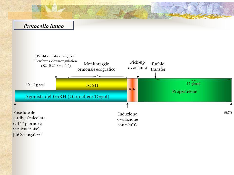 r-FSH Agonista del GnRH (Giornaliero/Depot) 10-15 giorni Progesterone Fase luteale tardiva (calcolata dal 1° giorno di mestruazione) βhCG negativo Per