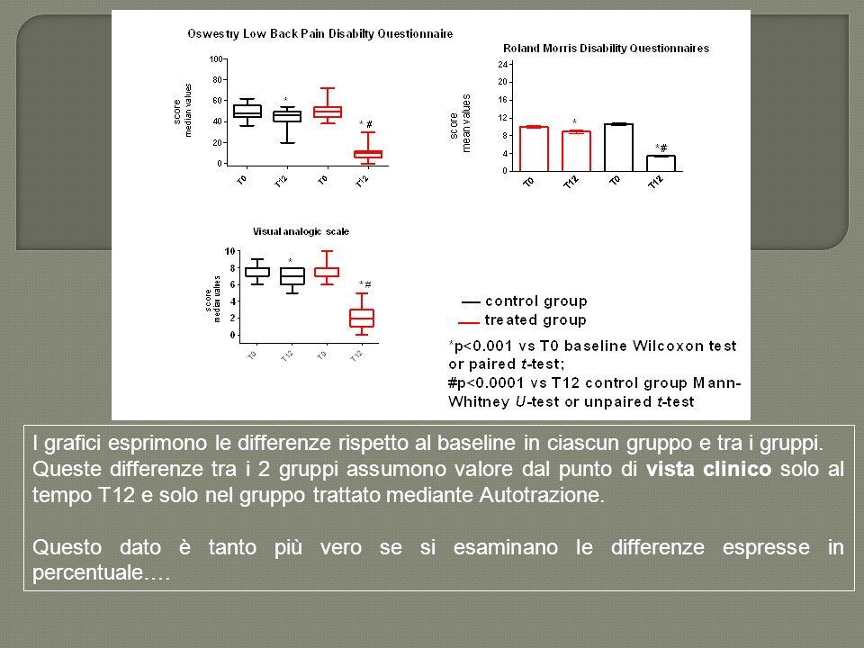 I grafici esprimono le differenze rispetto al baseline in ciascun gruppo e tra i gruppi. Queste differenze tra i 2 gruppi assumono valore dal punto di