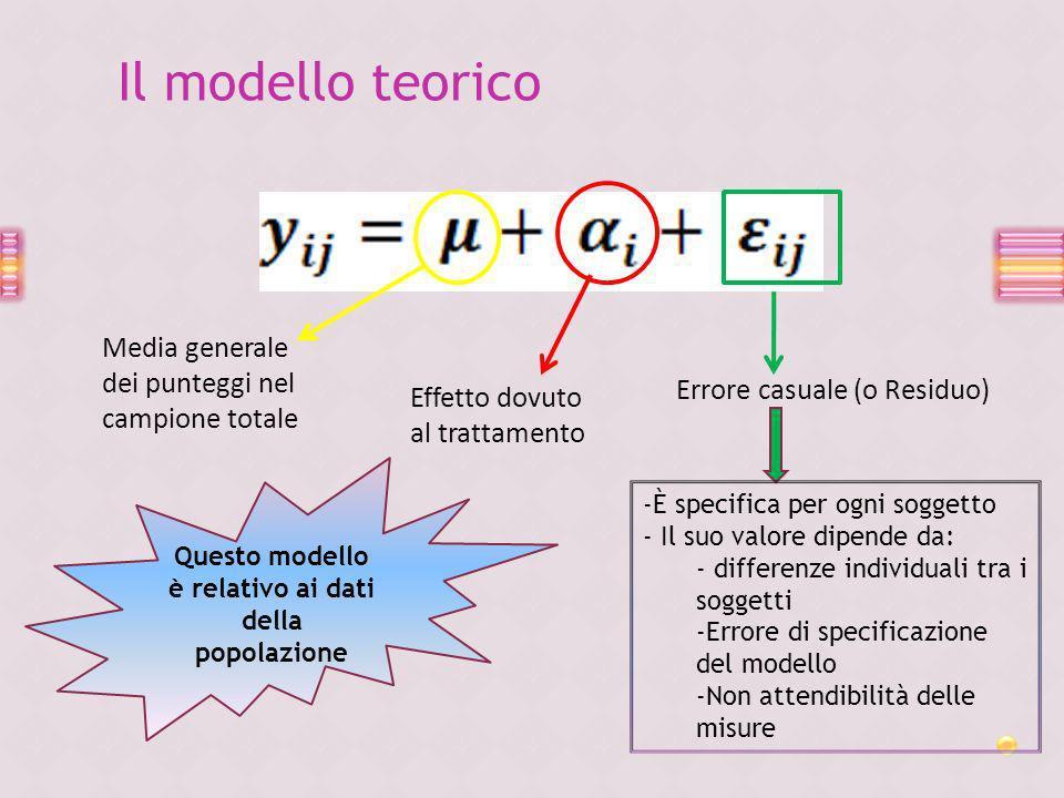 Il modello teorico Media generale dei punteggi nel campione totale Effetto dovuto al trattamento Errore casuale (o Residuo) -È specifica per ogni sogg