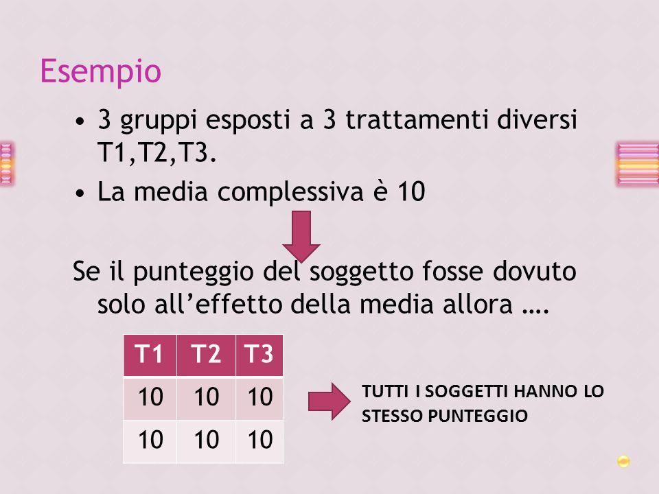 3 gruppi esposti a 3 trattamenti diversi T1,T2,T3. La media complessiva è 10 Se il punteggio del soggetto fosse dovuto solo alleffetto della media all