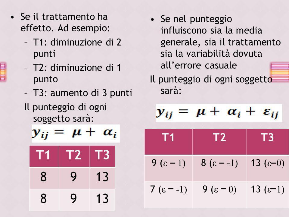 Se il trattamento ha effetto. Ad esempio: –T1: diminuzione di 2 punti –T2: diminuzione di 1 punto –T3: aumento di 3 punti Il punteggio di ogni soggett