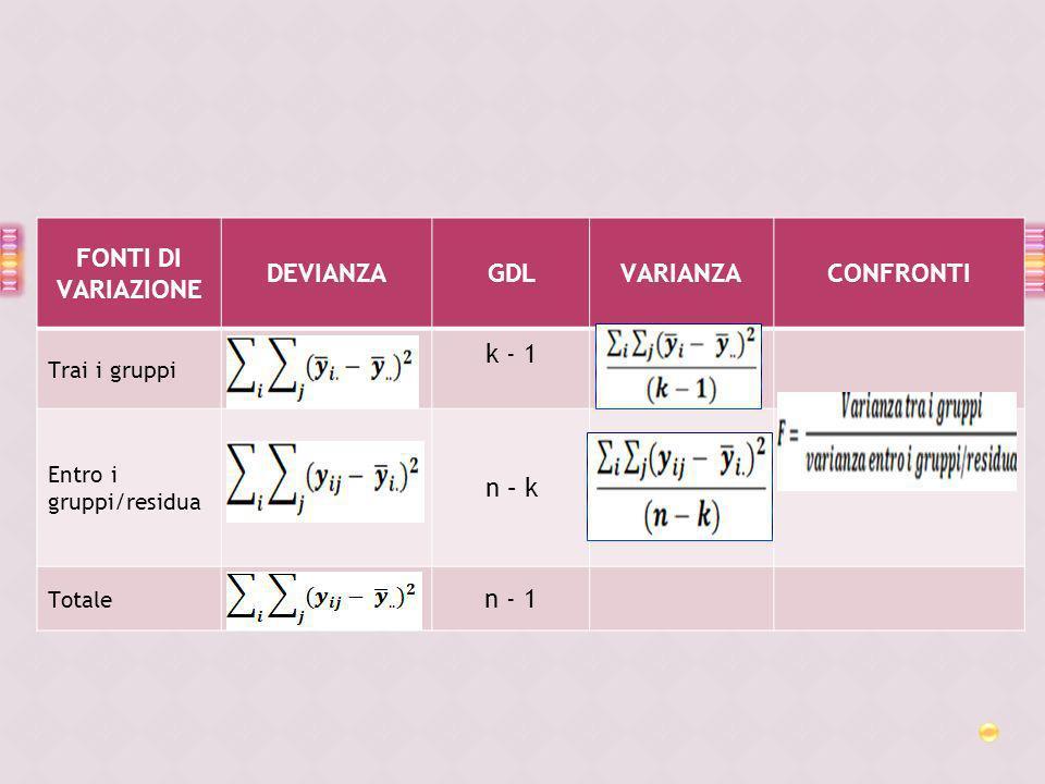 FONTI DI VARIAZIONE DEVIANZAGDLVARIANZACONFRONTI Trai i gruppi k - 1 Entro i gruppi/residua n – k Totale n - 1