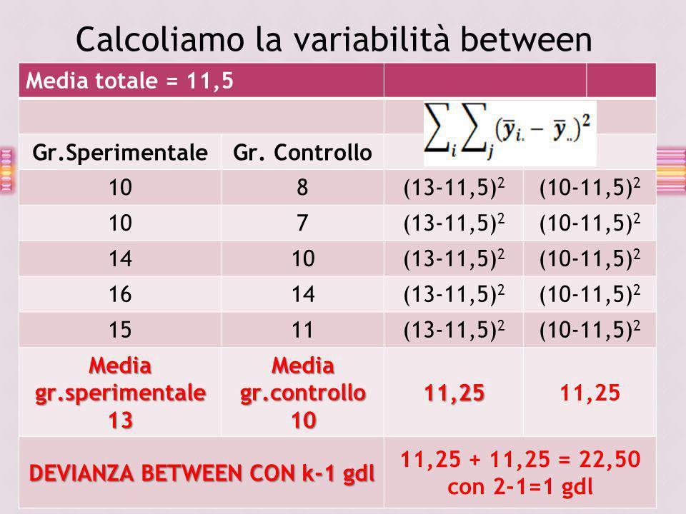 Media totale = 11,5 Gr.SperimentaleGr. Controllo 108(13-11,5) 2 (10-11,5) 2 107(13-11,5) 2 (10-11,5) 2 1410(13-11,5) 2 (10-11,5) 2 1614(13-11,5) 2 (10