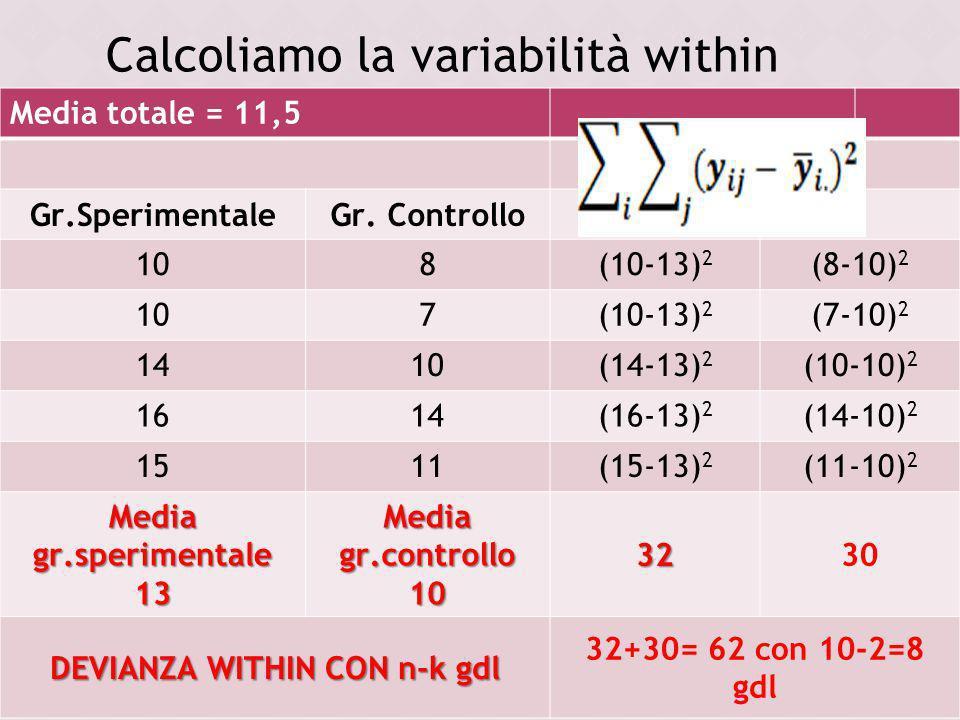 Media totale = 11,5 Gr.SperimentaleGr. Controllo 108(10-13) 2 (8-10) 2 107(10-13) 2 (7-10) 2 1410(14-13) 2 (10-10) 2 1614(16-13) 2 (14-10) 2 1511(15-1