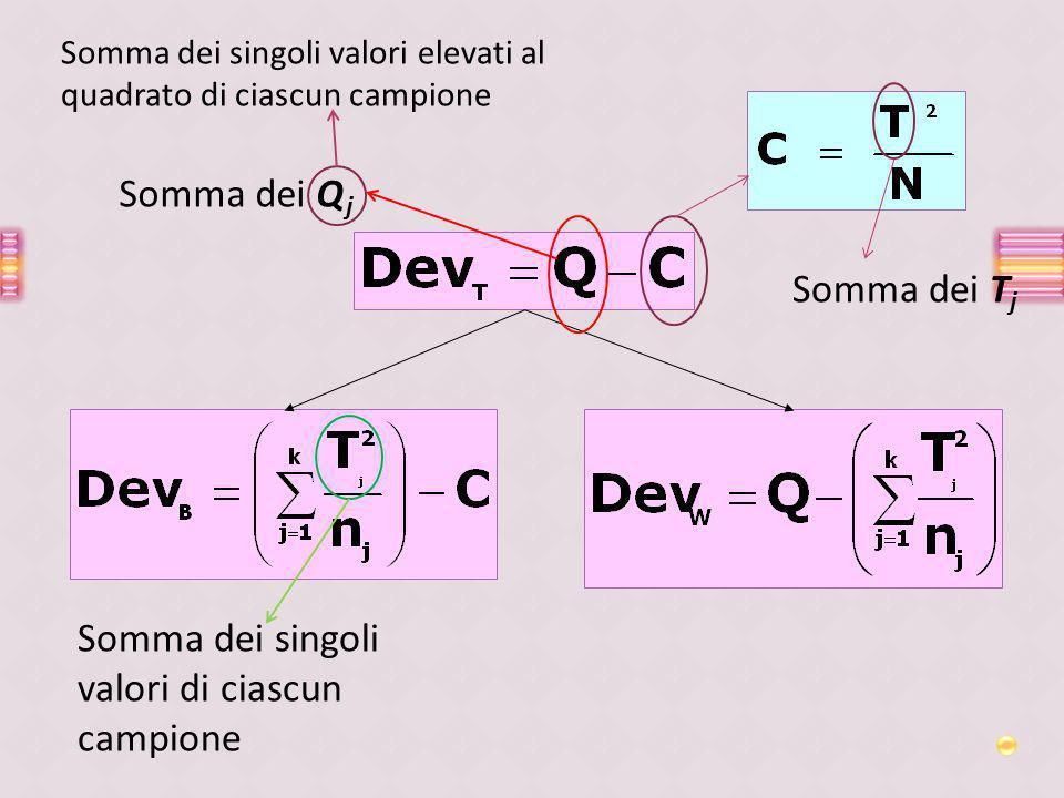 Somma dei Q j Somma dei singoli valori elevati al quadrato di ciascun campione Somma dei singoli valori di ciascun campione Somma dei T j