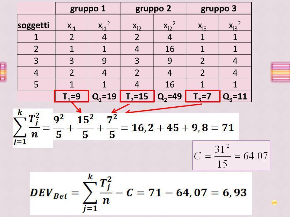 gruppo 1gruppo 2gruppo 3 soggettix i1 x i1 2 x i2 x i2 2 x i3 x i3 2 1242411 21141611 3393924 4242424 5114 11 T 1 =9Q 1 =19T 2 =15Q 2 =49T 3 =7Q 3 =11