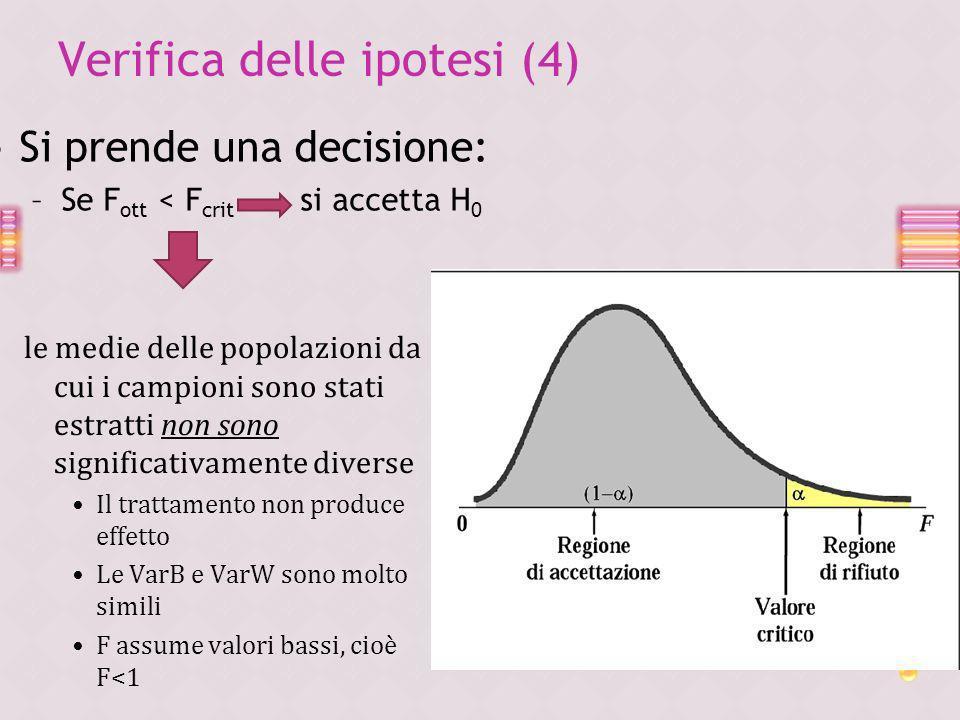 Verifica delle ipotesi (4) Si prende una decisione: –Se F ott < F crit si accetta H 0 le medie delle popolazioni da cui i campioni sono stati estratti