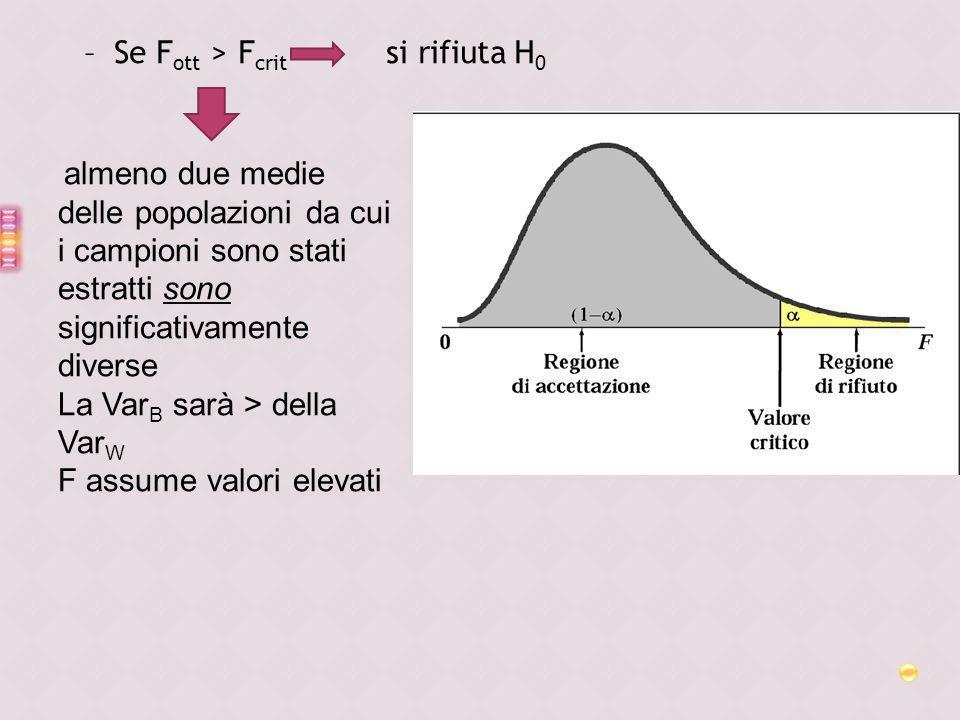 –Se F ott > F crit si rifiuta H 0 almeno due medie delle popolazioni da cui i campioni sono stati estratti sono significativamente diverse La Var B sa