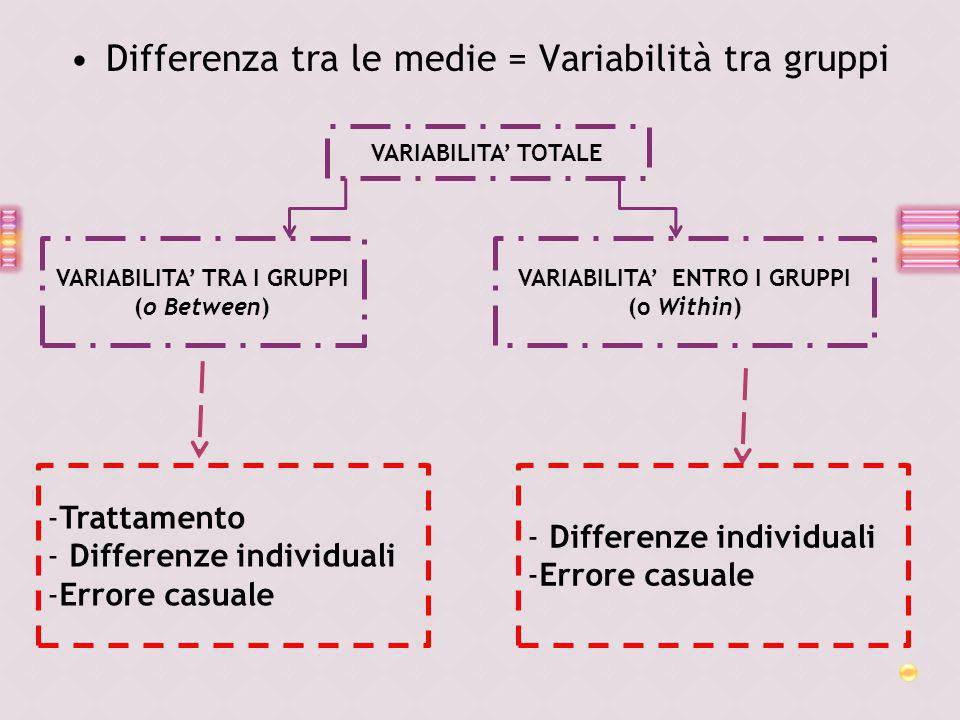 Differenza tra le medie = Variabilità tra gruppi VARIABILITA TOTALE VARIABILITA TRA I GRUPPI (o Between) VARIABILITA ENTRO I GRUPPI (o Within) -Tratta