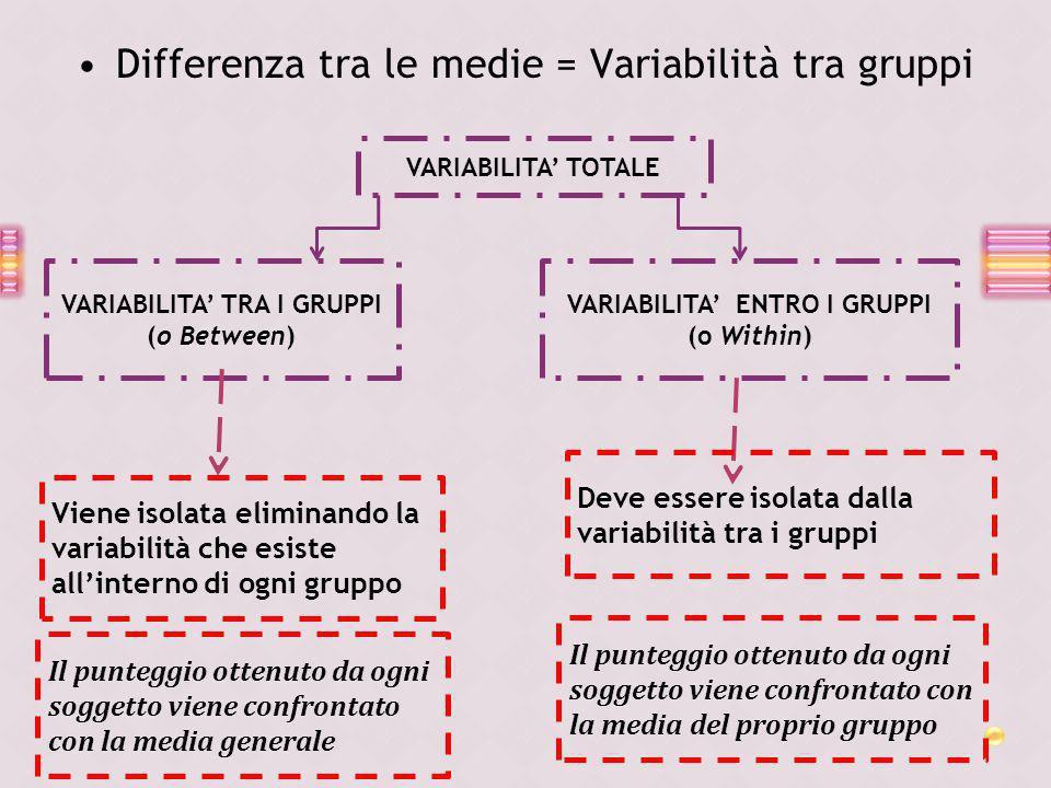 Differenza tra le medie = Variabilità tra gruppi VARIABILITA TOTALE VARIABILITA TRA I GRUPPI (o Between) VARIABILITA ENTRO I GRUPPI (o Within) Viene i