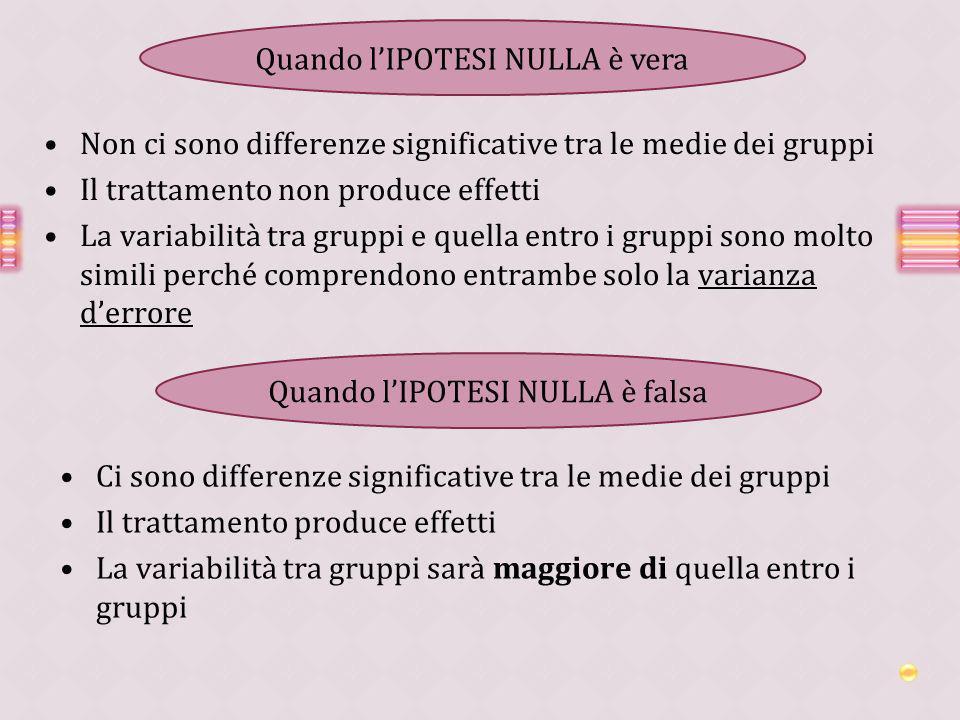 Non ci sono differenze significative tra le medie dei gruppi Il trattamento non produce effetti La variabilità tra gruppi e quella entro i gruppi sono