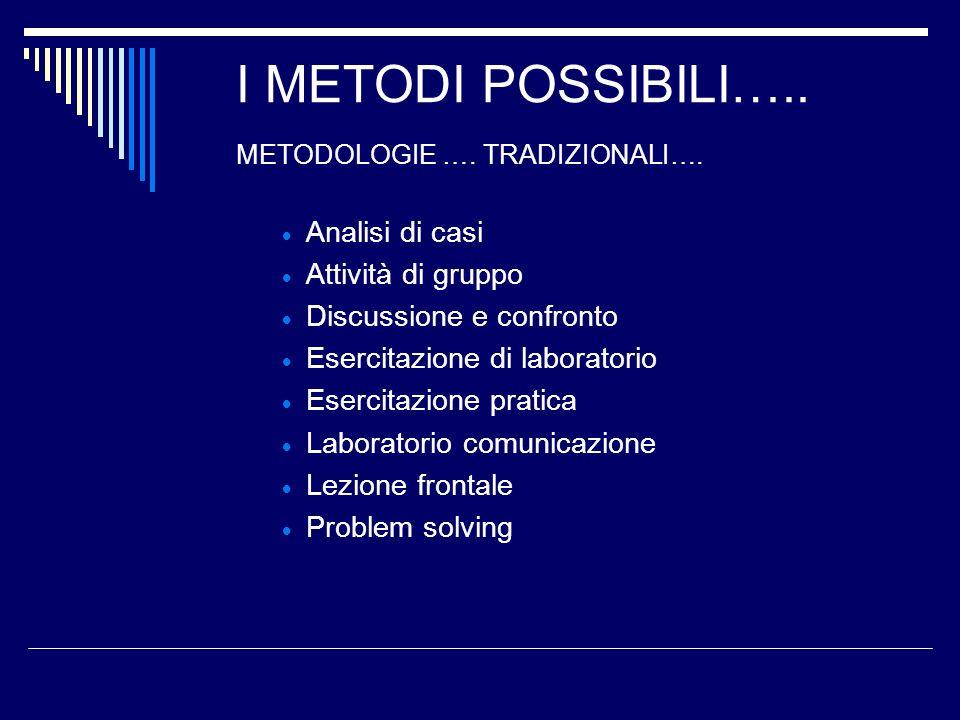 I METODI POSSIBILI….. METODOLOGIE …. TRADIZIONALI…. Analisi di casi Attività di gruppo Discussione e confronto Esercitazione di laboratorio Esercitazi
