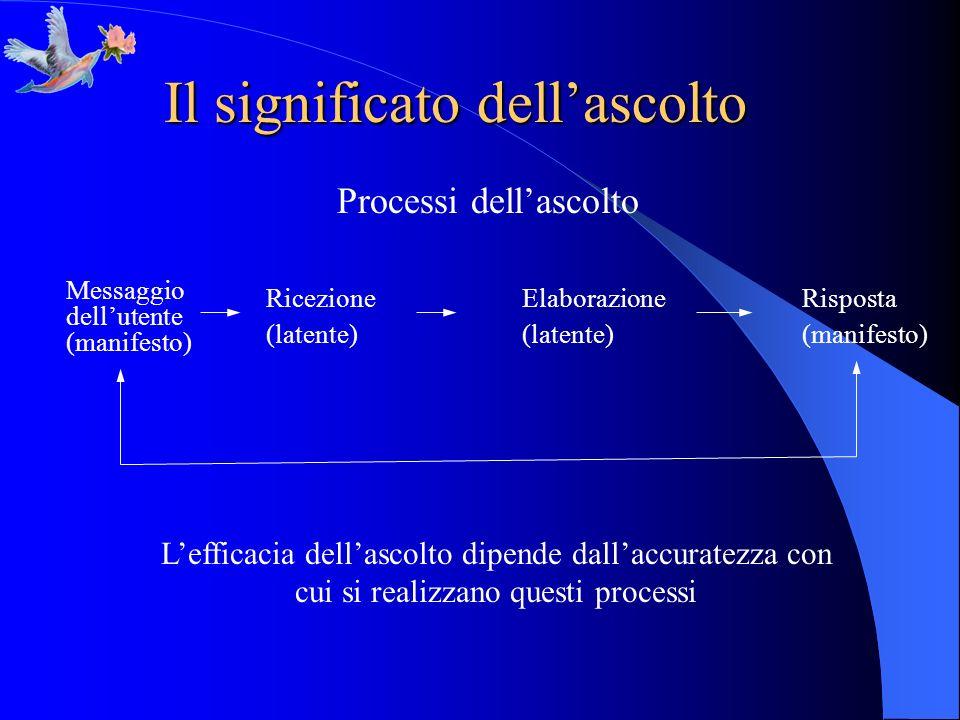 Il significato dellascolto Processi dellascolto Messaggio dellutente (manifesto) Ricezione (latente) Elaborazione (latente) Risposta (manifesto) Leffi