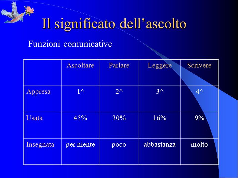 Il significato dellascolto Funzioni comunicative AscoltareParlareLeggereScrivere Appresa1^2^3^4^ Usata45%30%16%9% Insegnataper nientepocoabbastanzamol