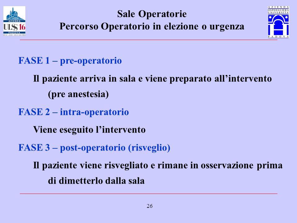 26 Sale Operatorie Percorso Operatorio in elezione o urgenza FASE 1 – pre-operatorio Il paziente arriva in sala e viene preparato allintervento (pre a