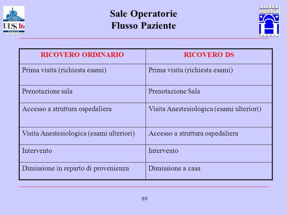 69 Sale Operatorie Flusso Paziente RICOVERO ORDINARIORICOVERO DS Prima visita (richiesta esami) Prenotazione salaPrenotazione Sala Accesso a struttura