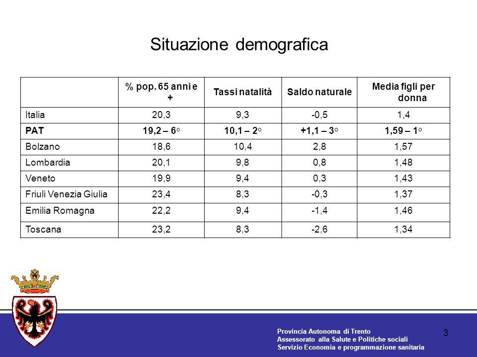 Provincia Autonoma di Trento Assessorato alla Salute e Politiche sociali Servizio Economia e programmazione sanitaria 3 Situazione demografica % pop.