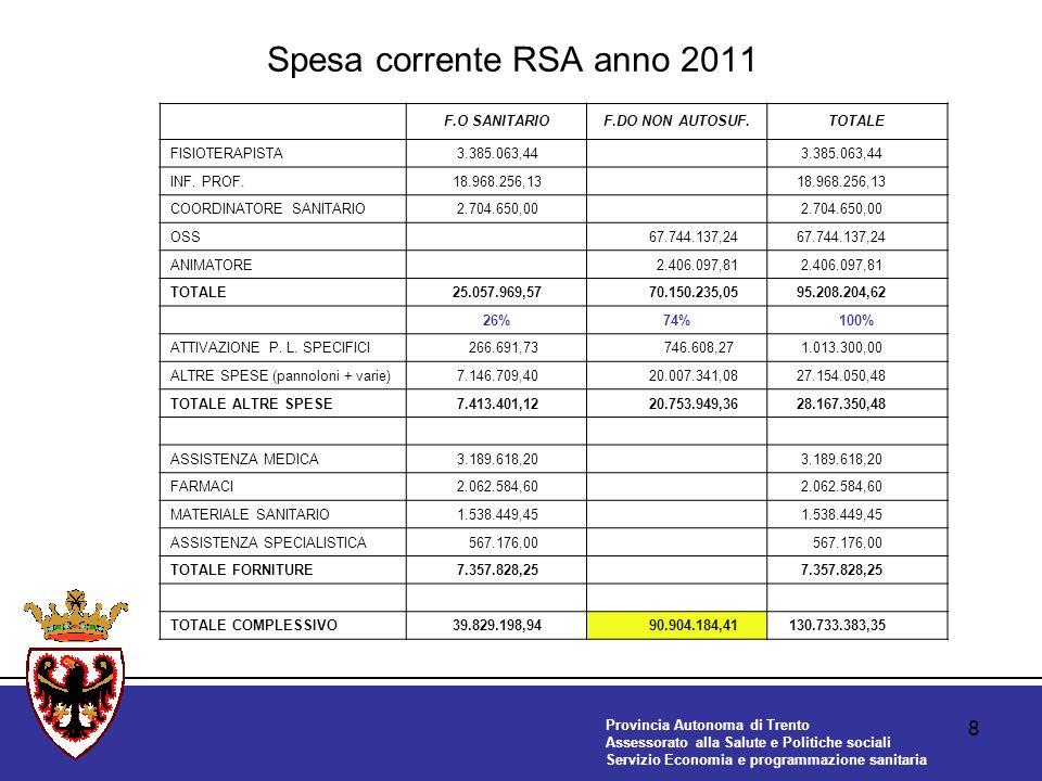 Provincia Autonoma di Trento Assessorato alla Salute e Politiche sociali Servizio Economia e programmazione sanitaria 8 Spesa corrente RSA anno 2011 F.O SANITARIOF.DO NON AUTOSUF.TOTALE FISIOTERAPISTA 3.385.063,44 INF.