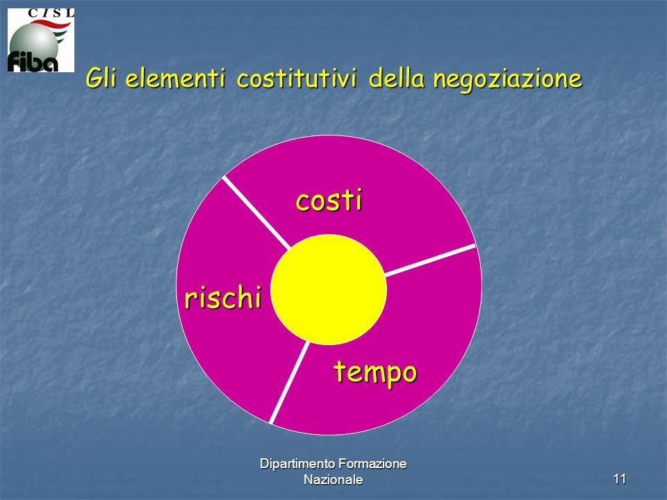 Dipartimento Formazione Nazionale11 Gli elementi costitutivi della negoziazione costi tempo rischi