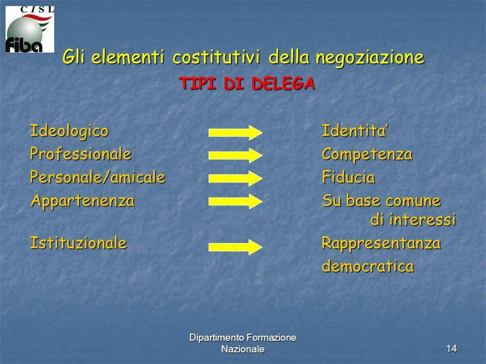 Dipartimento Formazione Nazionale14 Gli elementi costitutivi della negoziazione TIPI DI DELEGA Ideologico Identita Professionale Competenza Personale/amicale Fiducia Appartenenza Su base comune di interessi IstituzionaleRappresentanza democratica