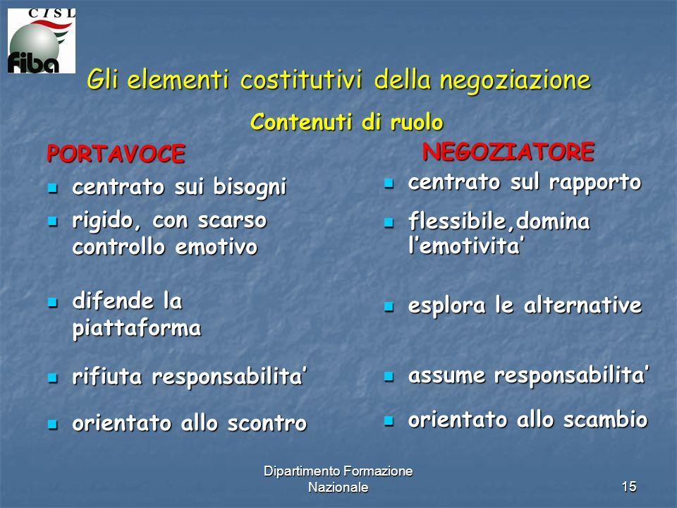 Dipartimento Formazione Nazionale15 Gli elementi costitutivi della negoziazione PORTAVOCE centrato sui bisogni centrato sui bisogni rigido, con scarso controllo emotivo rigido, con scarso controllo emotivo difende la piattaforma difende la piattaforma rifiuta responsabilita rifiuta responsabilita orientato allo scontro orientato allo scontro NEGOZIATORE NEGOZIATORE centrato sul rapporto centrato sul rapporto flessibile,domina lemotivita flessibile,domina lemotivita esplora le alternative esplora le alternative assume responsabilita assume responsabilita orientato allo scambio orientato allo scambio Contenuti di ruolo
