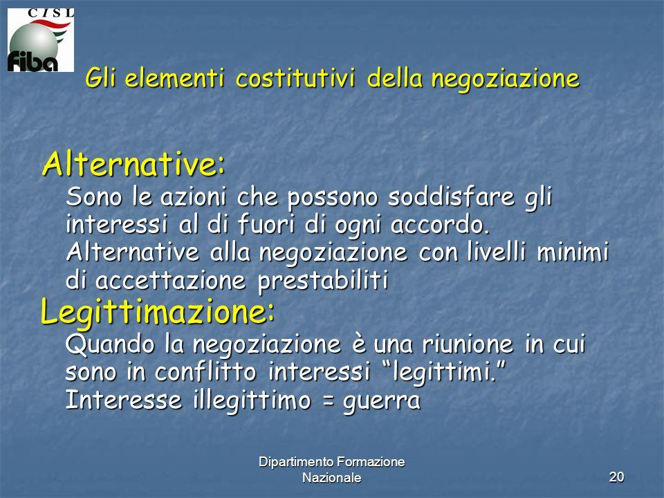 Dipartimento Formazione Nazionale20 Gli elementi costitutivi della negoziazione Alternative: Sono le azioni che possono soddisfare gli interessi al di fuori di ogni accordo.