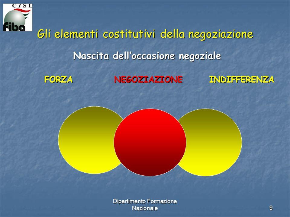 Dipartimento Formazione Nazionale9 Gli elementi costitutivi della negoziazione Nascita delloccasione negoziale FORZA NEGOZIAZIONE INDIFFERENZA FORZA NEGOZIAZIONE INDIFFERENZA