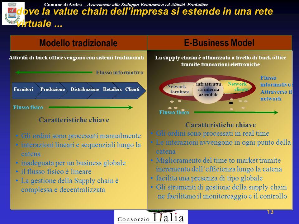 Comune di Ardea – Assessorato allo Sviluppo Economico ed Attività Produttive 13 dove la value chain dellimpresa si estende in una rete virtuale...