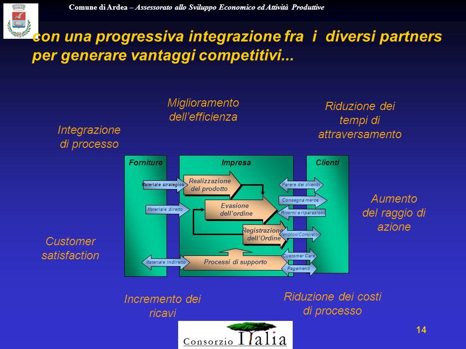 Comune di Ardea – Assessorato allo Sviluppo Economico ed Attività Produttive 14 con una progressiva integrazione fra i diversi partners per generare vantaggi competitivi...
