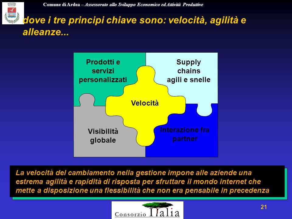Comune di Ardea – Assessorato allo Sviluppo Economico ed Attività Produttive 21 dove i tre principi chiave sono: velocità, agilità e alleanze...