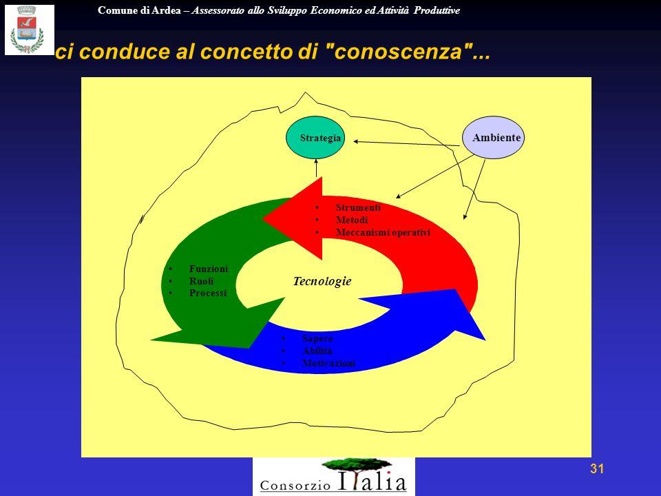 Comune di Ardea – Assessorato allo Sviluppo Economico ed Attività Produttive 31 ci conduce al concetto di conoscenza ...