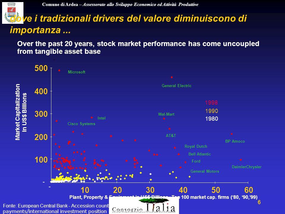 Comune di Ardea – Assessorato allo Sviluppo Economico ed Attività Produttive 7 e dove vi è un sempre maggior distacco fra la performance finanziaria e il valore di mercato...