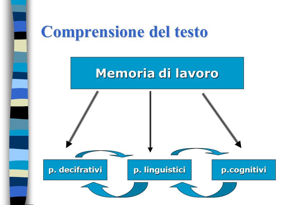 Il coordinamento delle componenti Il lettore esperto è in grado di operare simultaneamente unanalisi del testo a più livelli: lessicale, sintattica, s