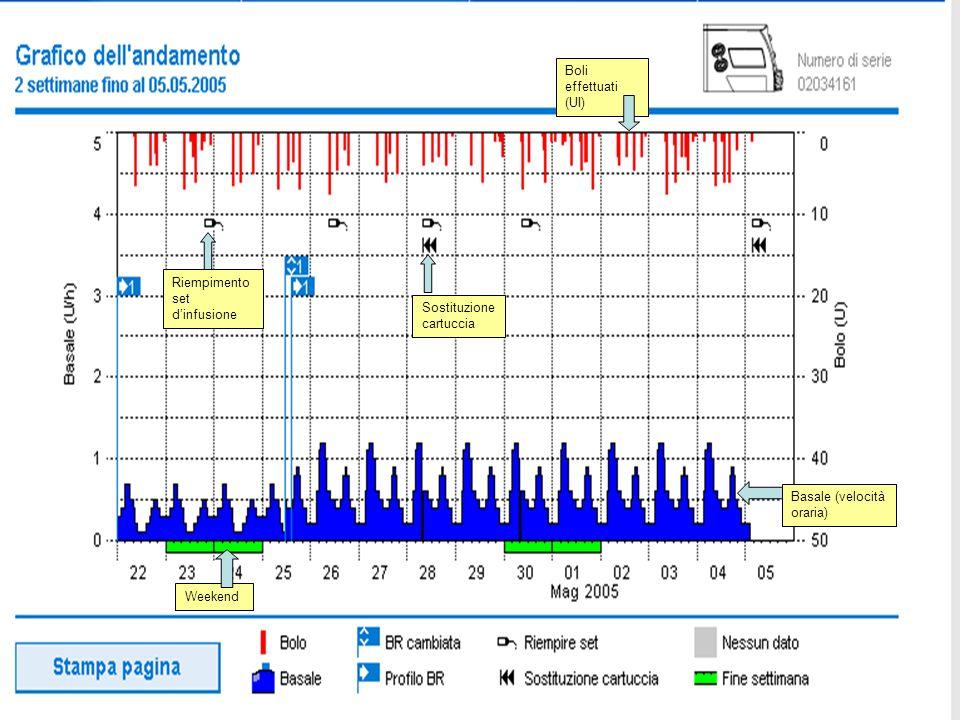 Weekend Sostituzione cartuccia Boli effettuati (UI) Riempimento set dinfusione Basale (velocità oraria)