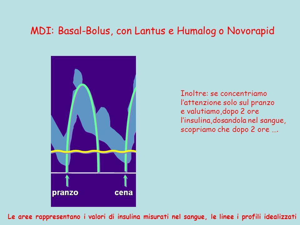 MDI: Basal-Bolus, con Lantus e Humalog o Novorapid Le aree rappresentano i valori di insulina misurati nel sangue, le linee i profili idealizzati Inol