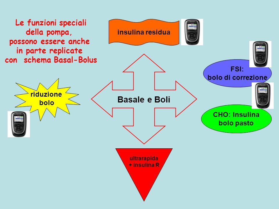 Basale e Boli riduzione bolo insulina residua ultrarapida + insulina R CHO: Insulina bolo pasto FSI: bolo di correzione Le funzioni speciali della pom