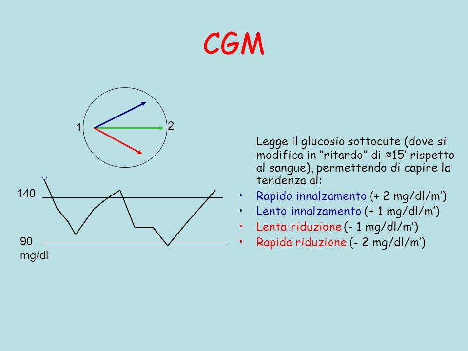 CGM Legge il glucosio sottocute (dove si modifica in ritardo di 15 rispetto al sangue), permettendo di capire la tendenza al: Rapido innalzamento (+ 2