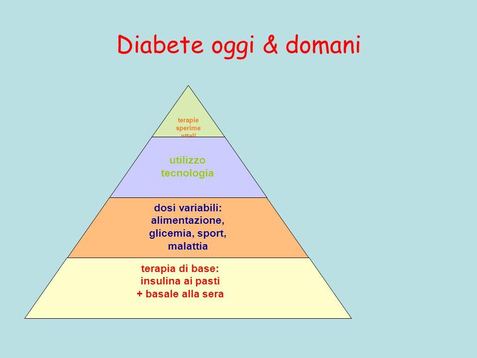 Diabete oggi & domani terapie sperime nttali utilizzo tecnologia dosi variabili: alimentazione, glicemia, sport, malattia terapia di base: insulina ai