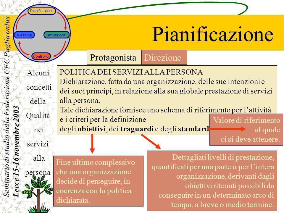 Seminario di studio della Federazione CFC Puglia onlus Lecce 15-16 novembre 2003 Alcuni concetti della Qualità nei servizi alla persona Pianificazione Fine ultimo complessivo che una organizzazione decide di perseguire, in coerenza con la politica dichiarata.