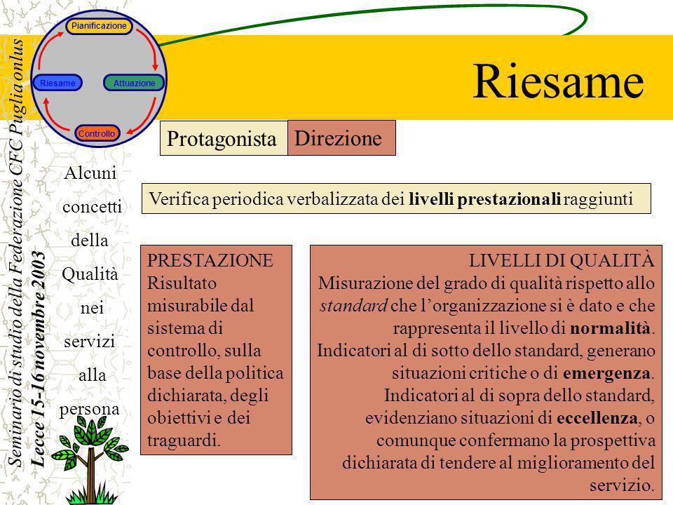 Seminario di studio della Federazione CFC Puglia onlus Lecce 15-16 novembre 2003 Alcuni concetti della Qualità nei servizi alla persona Riesame LIVELL