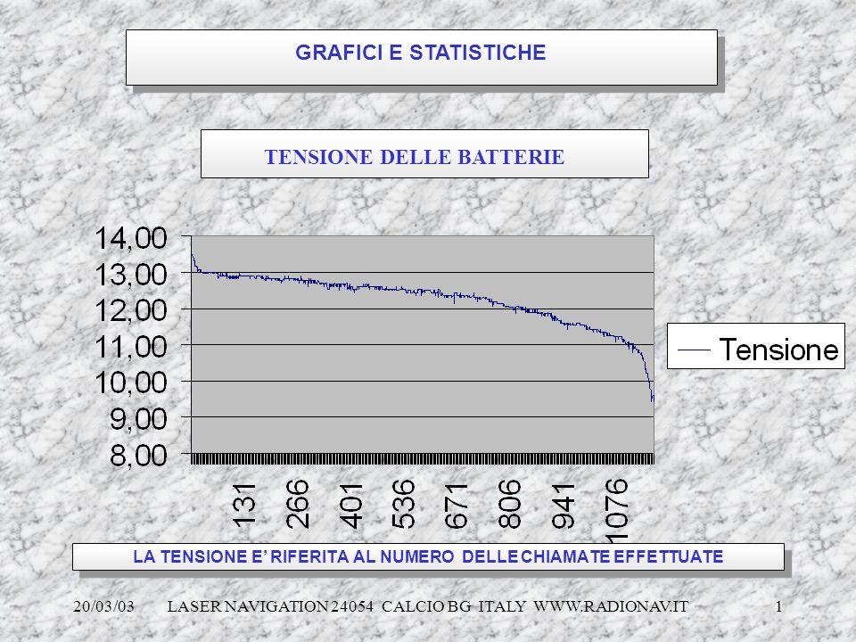 20/03/03 LASER NAVIGATION 24054 CALCIO BG ITALY WWW.RADIONAV.IT 1 LA TENSIONE E RIFERITA AL NUMERO DELLE CHIAMATE EFFETTUATE GRAFICI E STATISTICHE TEN