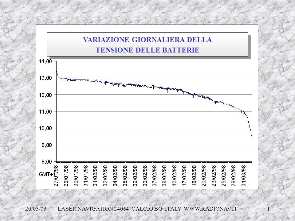 20/03/03 LASER NAVIGATION 24054 CALCIO BG ITALY WWW.RADIONAV.IT 1 VARIAZIONE GIORNALIERA DELLA TENSIONE DELLE BATTERIE