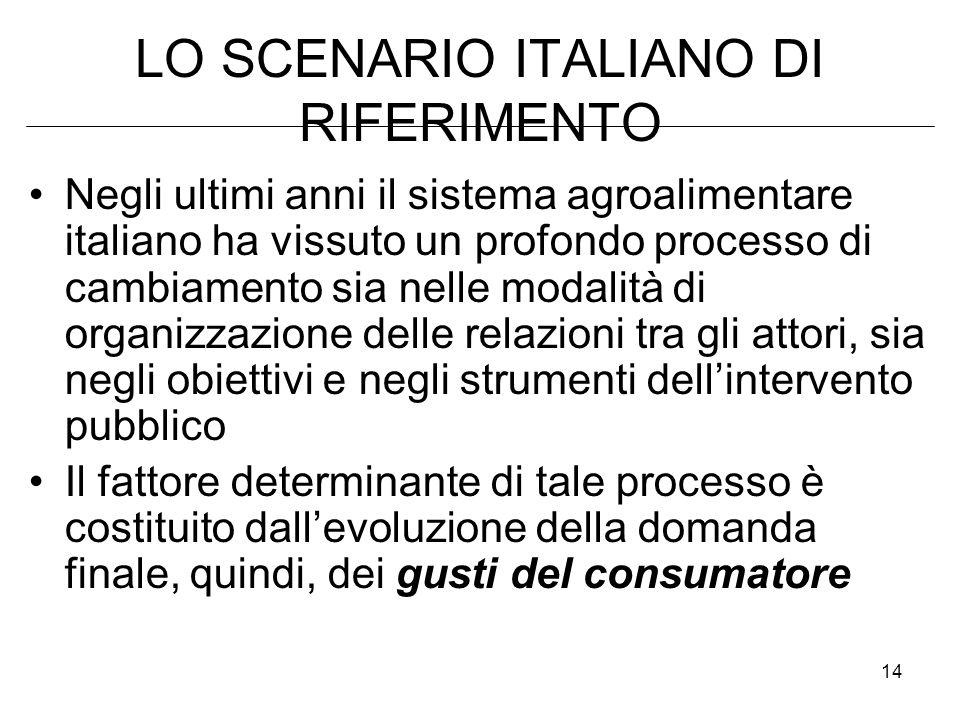 14 LO SCENARIO ITALIANO DI RIFERIMENTO Negli ultimi anni il sistema agroalimentare italiano ha vissuto un profondo processo di cambiamento sia nelle modalità di organizzazione delle relazioni tra gli attori, sia negli obiettivi e negli strumenti dellintervento pubblico Il fattore determinante di tale processo è costituito dallevoluzione della domanda finale, quindi, dei gusti del consumatore
