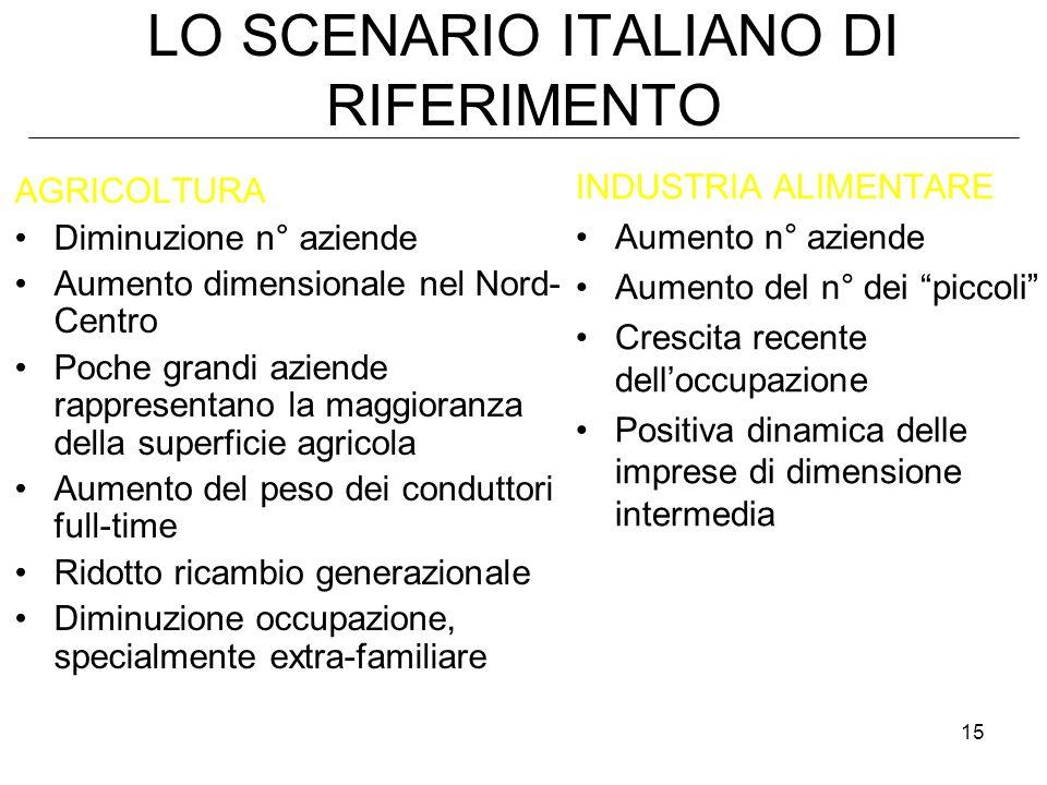15 LO SCENARIO ITALIANO DI RIFERIMENTO AGRICOLTURA Diminuzione n° aziende Aumento dimensionale nel Nord- Centro Poche grandi aziende rappresentano la