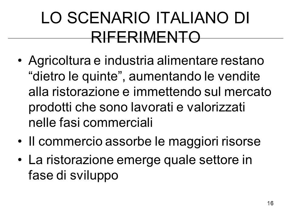 16 LO SCENARIO ITALIANO DI RIFERIMENTO Agricoltura e industria alimentare restano dietro le quinte, aumentando le vendite alla ristorazione e immetten
