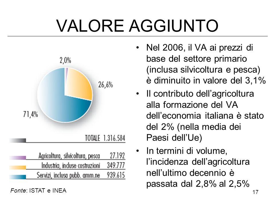 17 VALORE AGGIUNTO Nel 2006, il VA ai prezzi di base del settore primario (inclusa silvicoltura e pesca) è diminuito in valore del 3,1% Il contributo