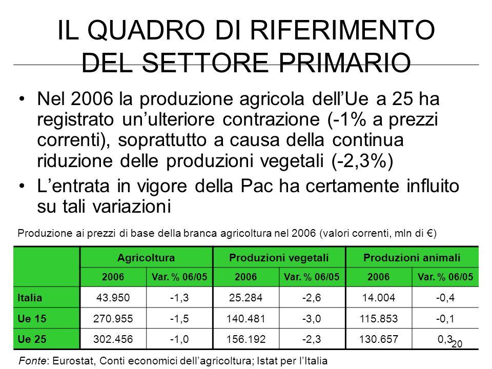20 IL QUADRO DI RIFERIMENTO DEL SETTORE PRIMARIO Nel 2006 la produzione agricola dellUe a 25 ha registrato unulteriore contrazione (-1% a prezzi corre