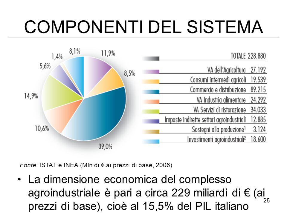 25 COMPONENTI DEL SISTEMA La dimensione economica del complesso agroindustriale è pari a circa 229 miliardi di (ai prezzi di base), cioè al 15,5% del